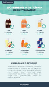 Zucker-Abnehmen-169x300 Bauchfett loswerden: 5 Tipps um jede Woche 0,5 kg Bauchfett abzunehmen