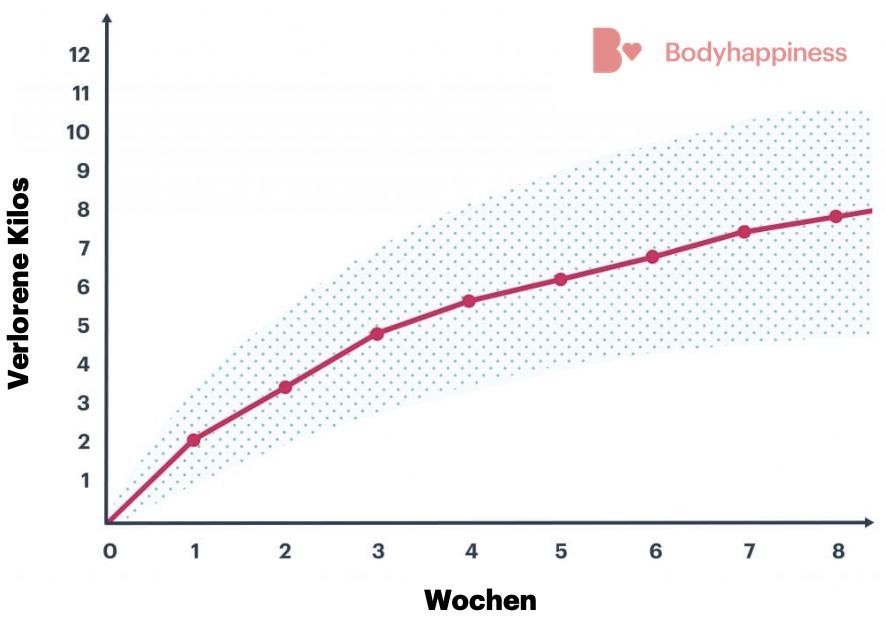 Grafik-Low-Carb-Kilos-1 Low Carb-Diät für Anfänger: Regeln, Rezepte & Informationen